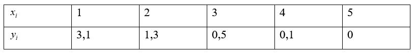 xi    1     2      3      4      5  yi     3,1         1,3        0,5       0,1        0